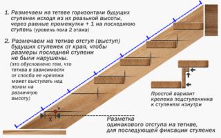 Как сделать лестницу своими руками тетива