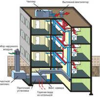 Устройство вентиляции в девятиэтажном панельном доме