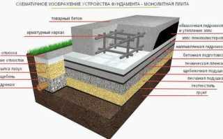 Фундамент своими руками для грунтовых вод