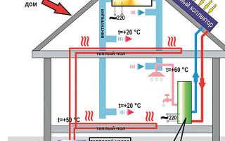 Энергосберегающие тепловые панели отопление в частном доме