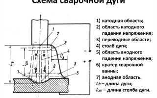 Методы электродуговой ручной сварки