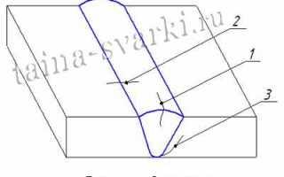 Методы определения сопротивления металла образованию холодных трещин при сварке