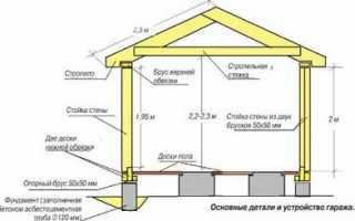 Фундаменты для каркасного гаража из чего сделать