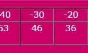 Антифриз для теплого пола теплый пол