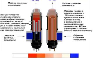 Электрокотел для отопления частного дома сколько потребляет
