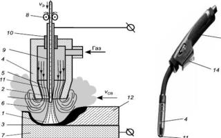 Механизированная сварка в среде защитных газов плавящимся электродом