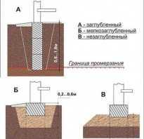 Фундамент своими руками на какую глубину копать
