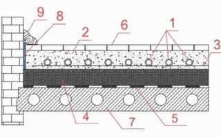 Схема водяного теплого пола для двух контуров