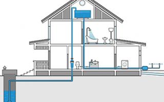 Водопровод для частного дома под ключ