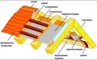 Чем делают гидроизоляция крыши гаража