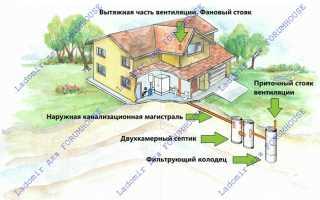 Автономных канализациях или септиках для загородных домов