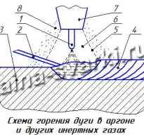 Методы сварки аргоно дуговыми