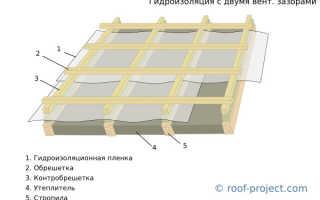 Утепление и гидроизоляция мансардных крыш