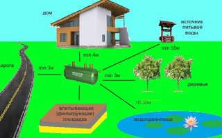 Диаметр канализации от дома до септика