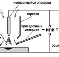 Методы аргоно дуговой сварки