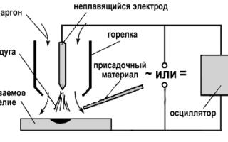 Механизированная аргонодуговая сварка плавящимся электродом описание