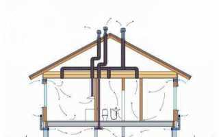 Вентиляция в брусовом доме с мансардой