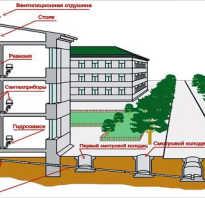 Эксплуатация систем водоснабжения и водоотведения жилого дома