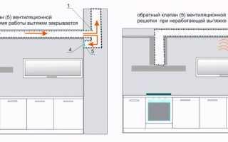 Устройство вытяжной вентиляции в частном доме на кухне