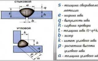 Методы расчета катета при сварке