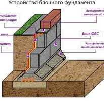 Фундаменты своими руками дом из фбс