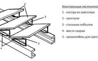Как сделать лестницу своими руками из металла и дерева