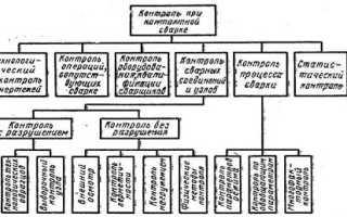 Методы контроля точечной сварки