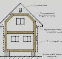 Устройство приточной вентиляции в каркасном доме эконом вариант