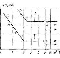 Методы снижения напряжений и деформаций при сварке