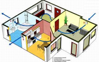 Элементы для вентиляции в частном доме