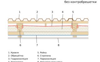 Утепление железной крыши изнутри если отсутствует гидроизоляция