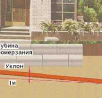 Утеплитель для труб канализации частного дома