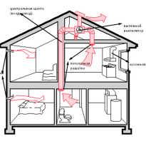 Вентиляция в доме через потолок своими руками