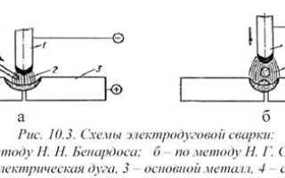 Методы сравнительного анализа в сварке