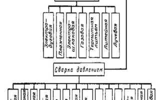 Классификация технологических процессов сварки