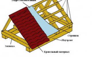Баня 6х6 с двухскатной крышей
