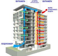 Что такое вентиляция в многоэтажных домах