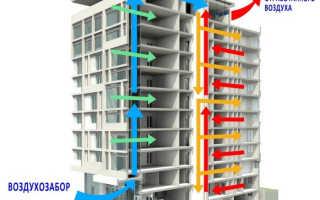 Устройство приточно вытяжной вентиляции жилого дома