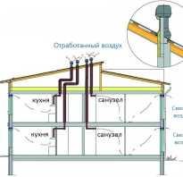 Что представляет собой вентиляция в доме