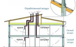 Устройство вентиляции в частном доме снип