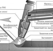 Механизированной дуговой сварки неплавящимся электродом