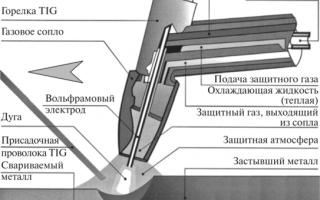 Методы дуговой сварки неплавящимся электродом