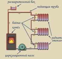 Что нужно для водоснабжения и отопления частного дома