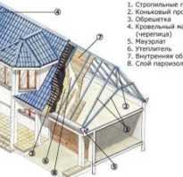 Крыша дома своими руками видео мансарда коттедж