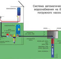 Что нужно для водоснабжения частного дома