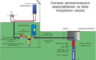 Что нужно для водопровода в частном доме
