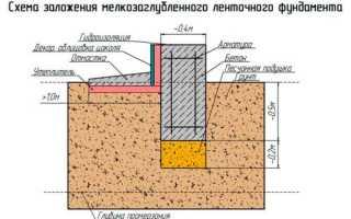 Фундамент своими руками под газоблок дом