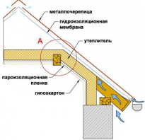 Теплоизоляция крыши дома своими руками видео