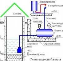 Что такое автономный водопровод для дачи