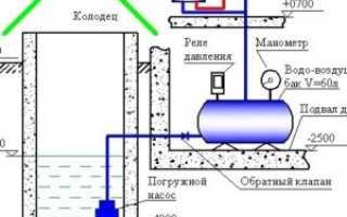 Что значит автономное водоснабжение на даче